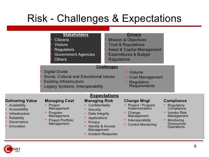 risk management new challenges and opportunities The effectiveness of risk management and opportunities for analysis must be evaluated (clause 913) also, the effectiveness of the actions associated with objectives or planning must be included in the management review (clause 932.