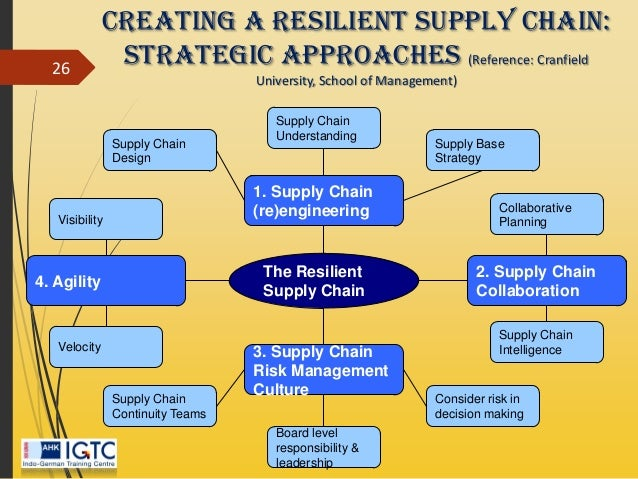the do d supply chain essay Supply chain management essay there is a need to analyze the military supply chain in relation to the use of the traditional supply chains that focus on.