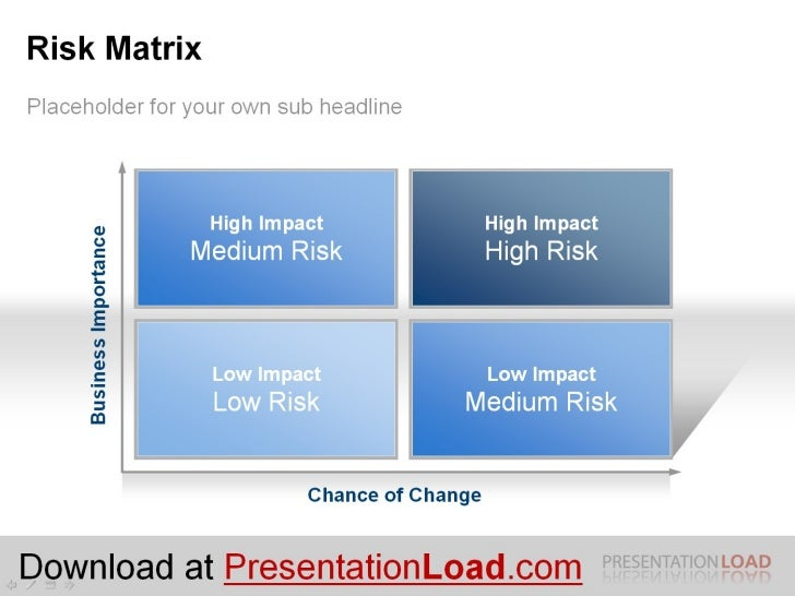 PowerPoint Risk Matrix Template