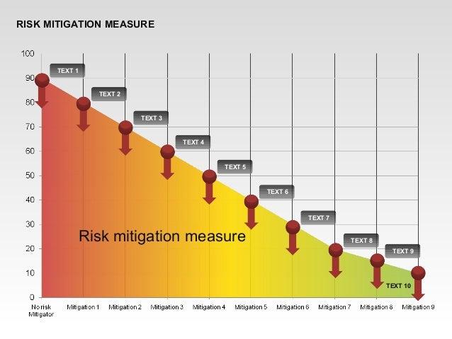 RISK MITIGATION MEASURE Risk mitigation measure TEXT 1 TEXT 2 TEXT 3 TEXT 4 TEXT 5 TEXT 6 TEXT 7 TEXT 8 TEXT 9 TEXT 10