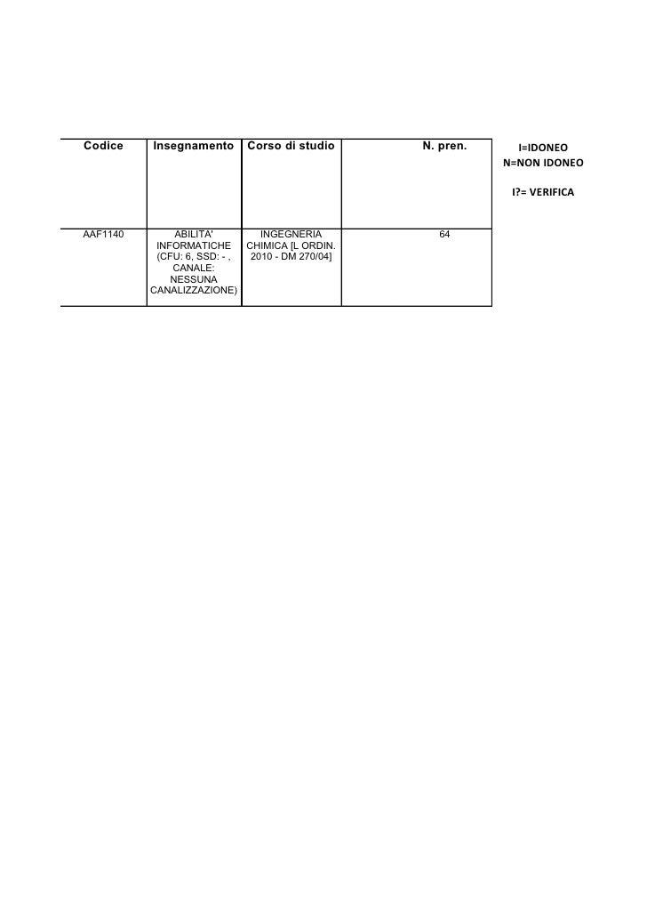 Codice    Insegnamento       Corso di studio      N. pren.     I=IDONEO                                                   ...