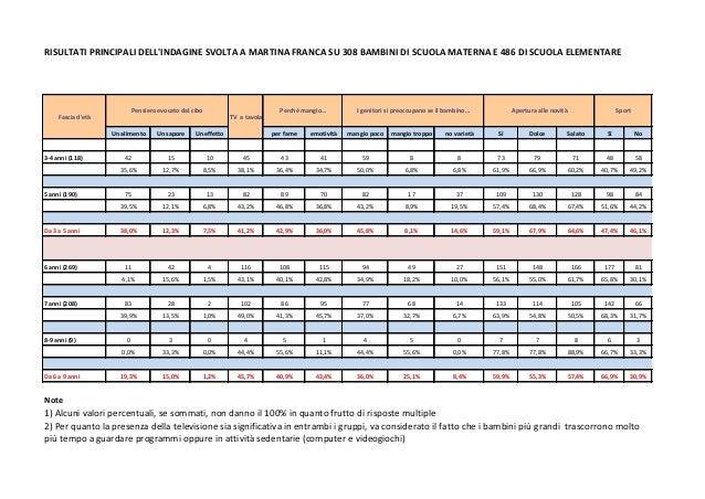 RISULTATI PRINCIPALI DELLINDAGINE SVOLTA A MARTINA FRANCA SU 308 BAMBINI DI SCUOLA MATERNA E 486 DI SCUOLA ELEMENTAREUn al...