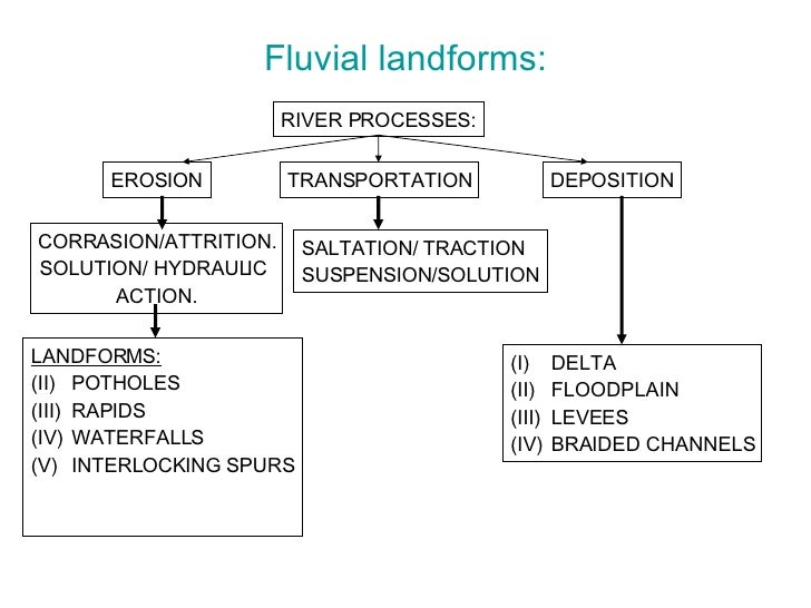 Fluvial landforms: RIVER PROCESSES: EROSION TRANSPORTATION DEPOSITION <ul><li>LANDFORMS: </li></ul><ul><li>POTHOLES </li><...