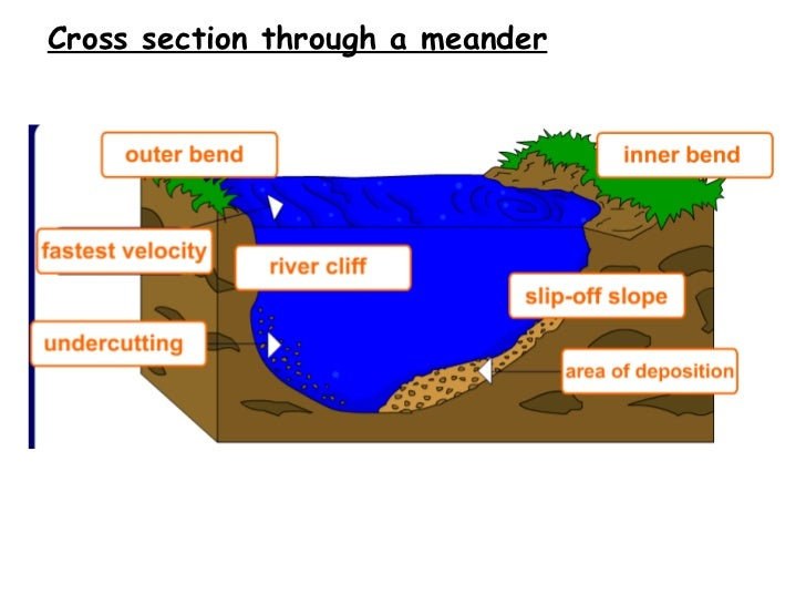 Meandering River Cross Section