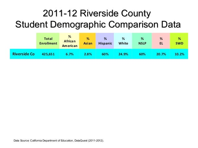 2011-12 Riverside County Student Demographic Comparison Data                                          %                   ...
