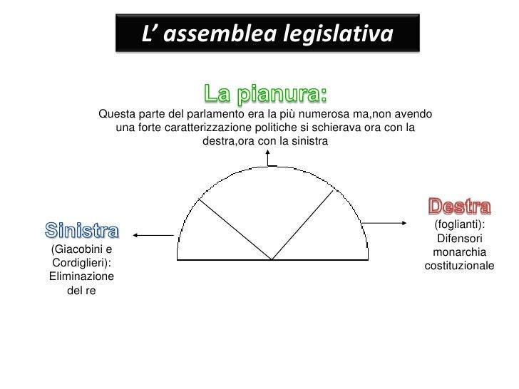 Rivoluzione francese for Struttura del parlamento