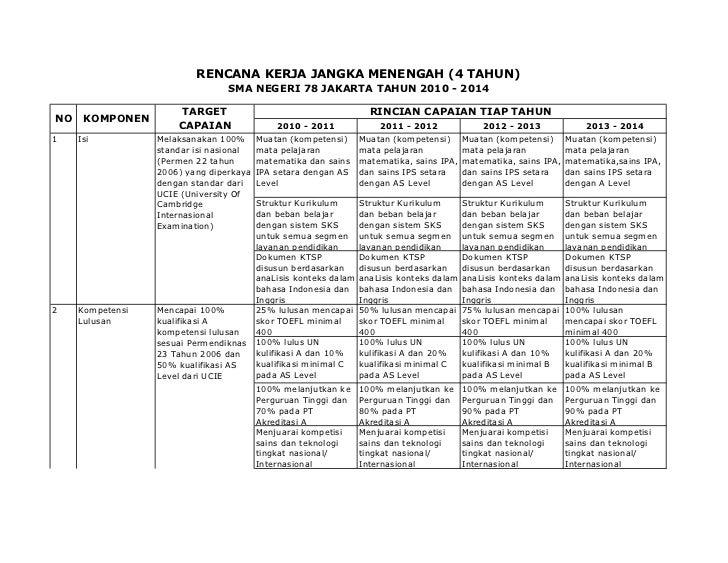 RENCANA KERJA JANGKA MENENGAH (4 TAHUN)                                 SMA NEGERI 78 JAKARTA TAHUN 2010 - 2014           ...