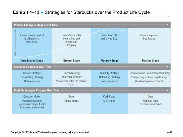 starbucks operational processes But as starbucks has already recognized, its standard store operations manual  contains several important omissions, they said it includes.