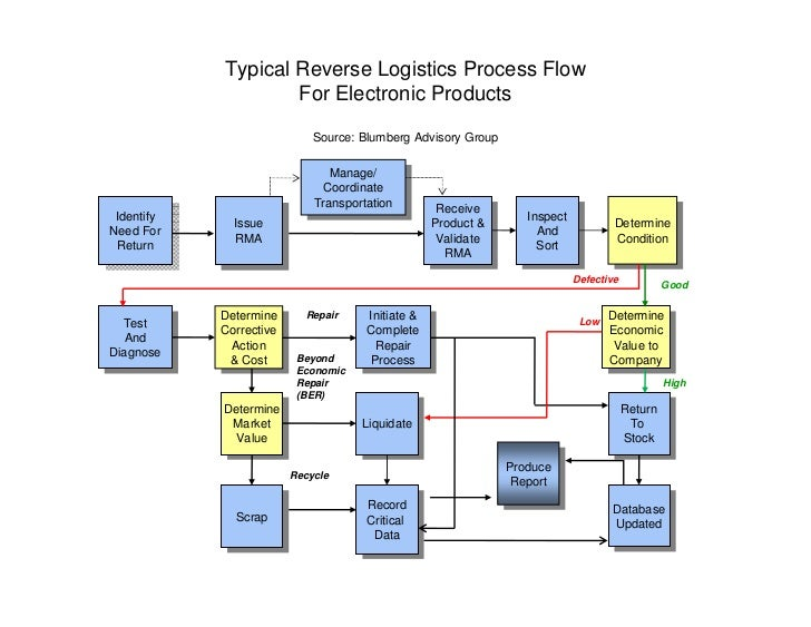 Reverse Logistics Products Typical Reverse Logistics