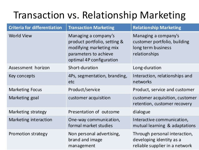 transaction and relationship marketing essay This essay will initially describe and provide an understanding of the principles of relationship marketing free marketing essays transactions rather than.