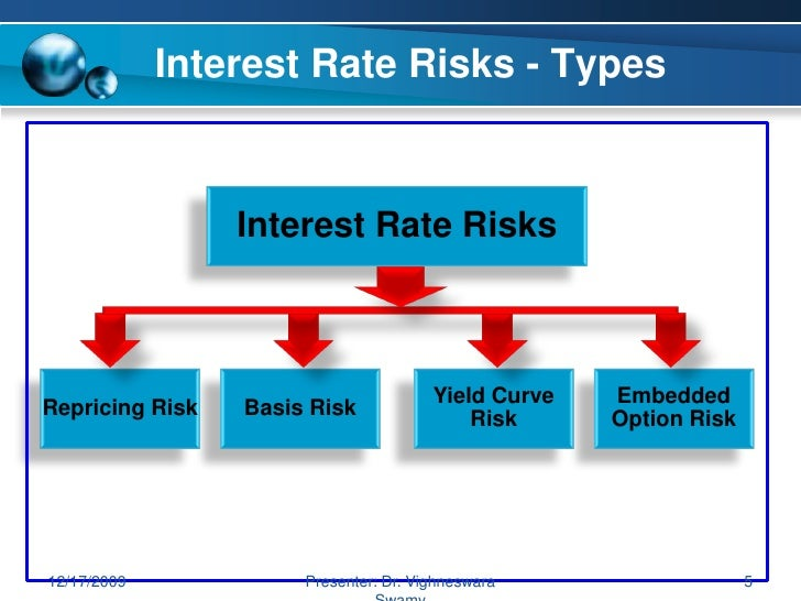 Interest Rate Risk Management | Essay | India | Banking