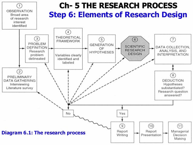 Questions to ask while writing a research paper