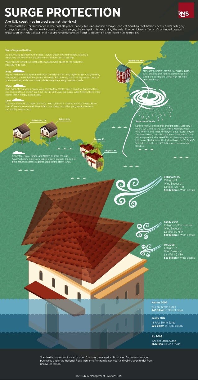 RMS Infographic on Hurricane and Storm Surge Risk