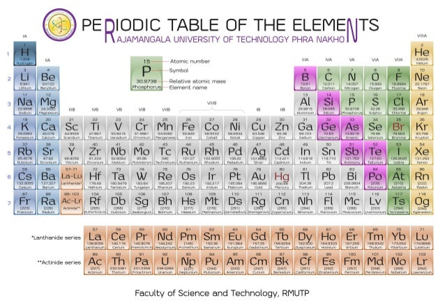 Periodic table for P table with charges