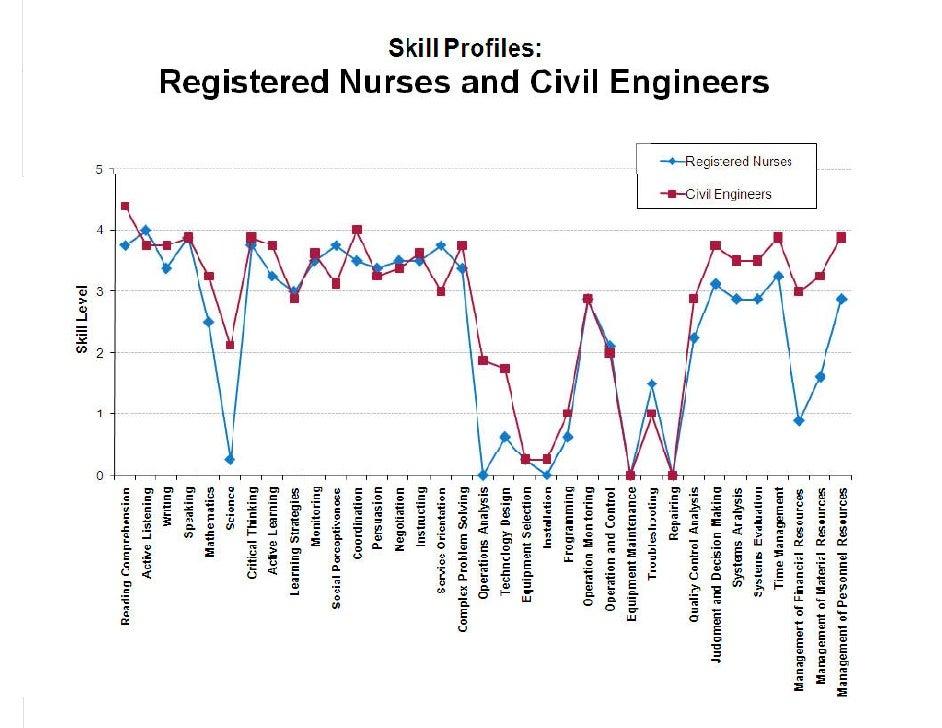 Registered Nurses and Civil Engineers