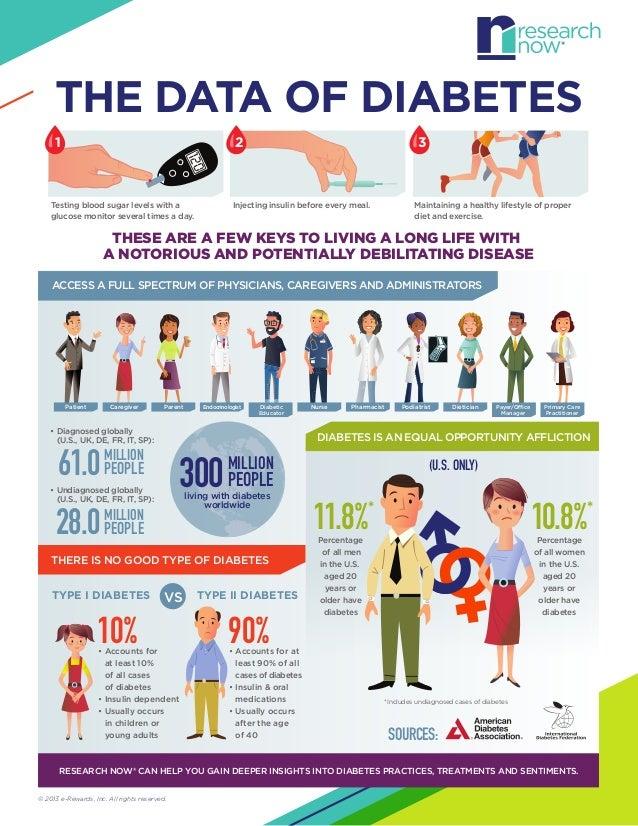 Infographic poster diabetes mellitus