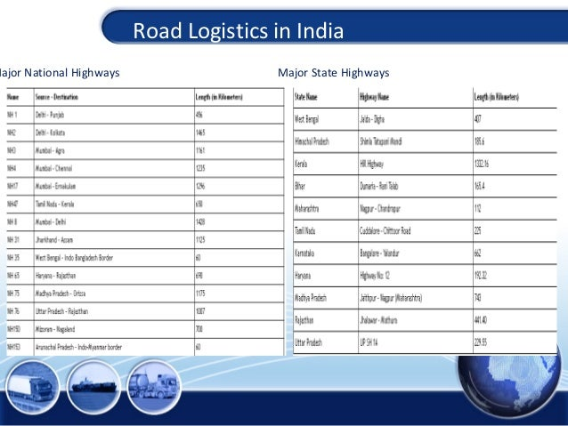 Road logistics india for Car dimensions in feet india