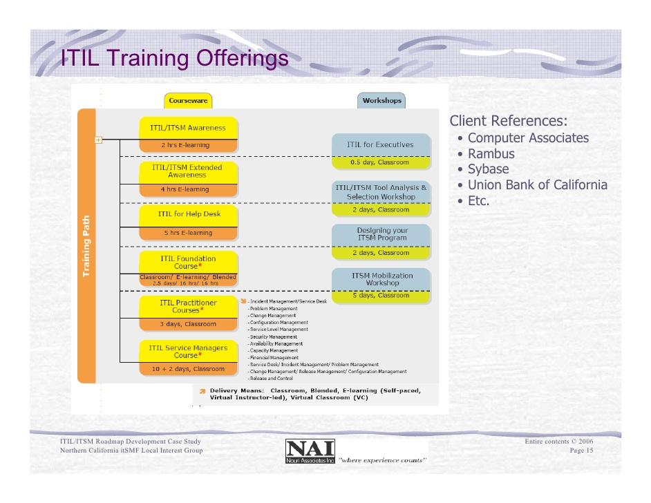 software associates case study