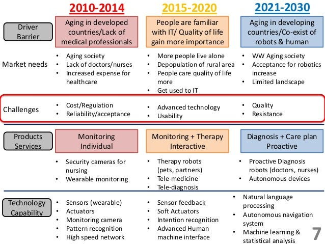 road mapping with Strategic Roadmapping For Healthcare Robotics on Gantt Chart Software Benefits also Ctm in addition Strategic Roadmapping For Healthcare Robotics additionally Devops Safe And Critical Information Bearers A Practical Approach For Planning And  munication Consistency as well Watch.