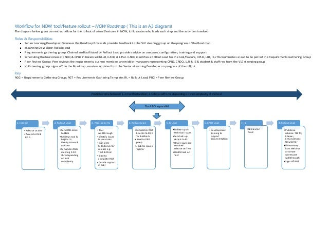 Workflow for NOW tool/feature rollout – NOW Roadmap ( This is an A3 diagram) The diagram below gives current workflow for ...
