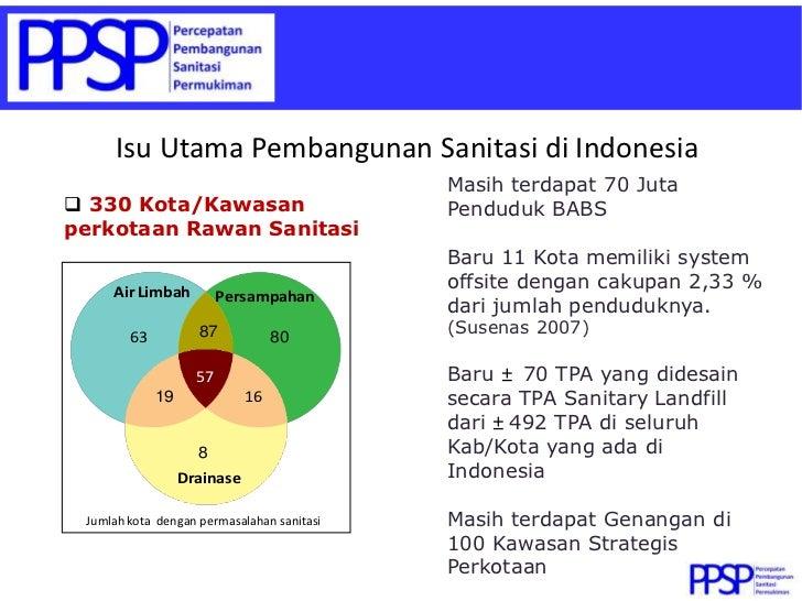 Isu Utama Pembangunan Sanitasi di Indonesia                                            Masih terdapat 70 Juta 330 Kota/Ka...
