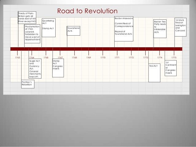 Road to Revolution Timelin