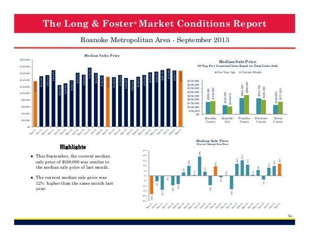 The Long & Foster ® Market Conditions Report Roanoke Metropolitan Area - September 2013 Median Sales Price  $60,000 $40,00...