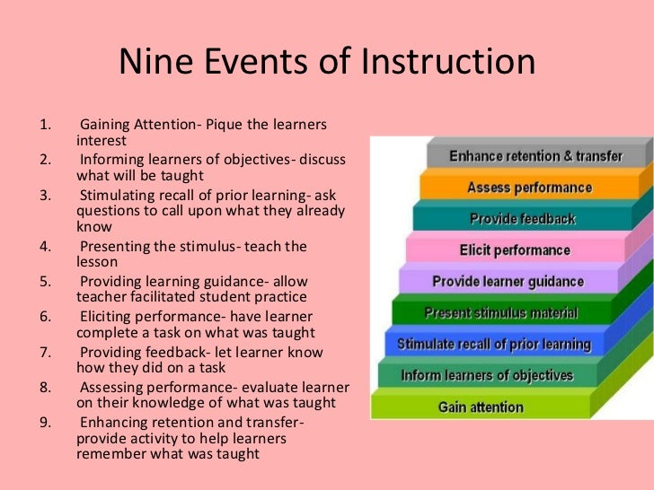 The Instructional Hierarchy: Linking Stages of Learning to ...