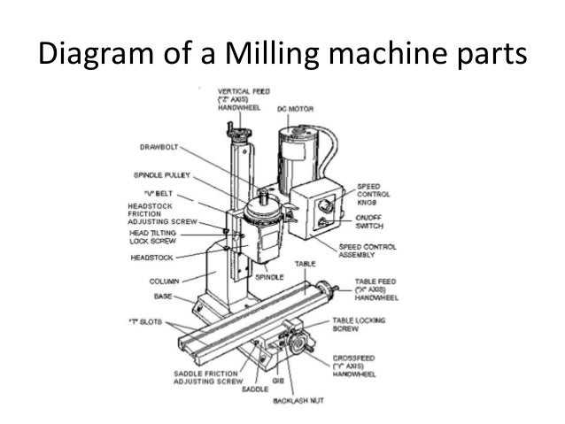 what does a milling machine do