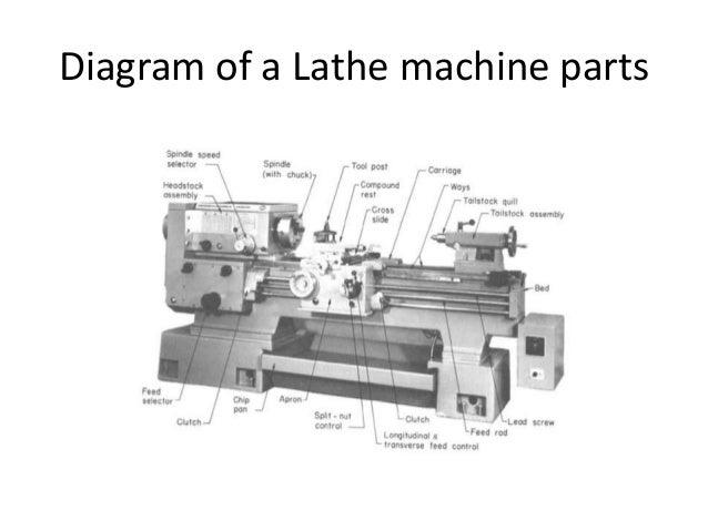 block diagram lathe machine