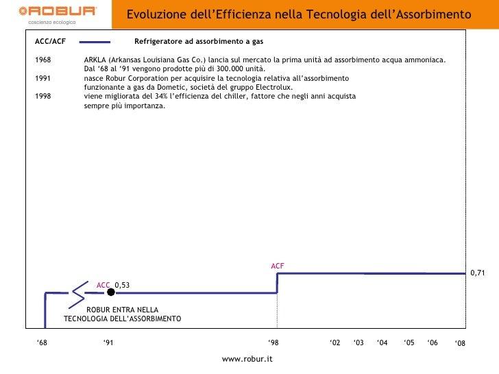 EVOLUZIONE DELL'EFFICIENZA TECNOLOGIA AD ASSORBIMENTO ' 06 ' 05 ' 04 ' 03 ' 68 ' 91 ' 98 ' 02 ACC  0,53 ROBUR ENTRA NELLA ...