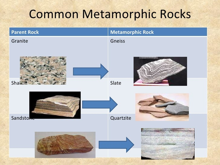 ... metamorphic rocks parent rock metamorphic rock granite gneiss shale