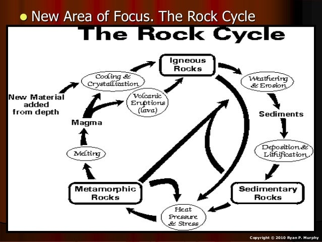 The Rock Cycle How One Rock