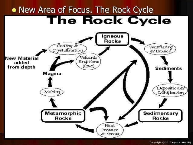 Rocks Rock Cycle Types