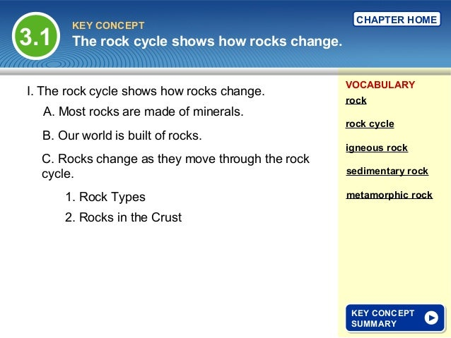 The Rock Cycle Shows How Rocks