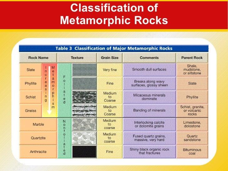 Classifications Of Rocks Sedimentary Igneous And Metamorphic
