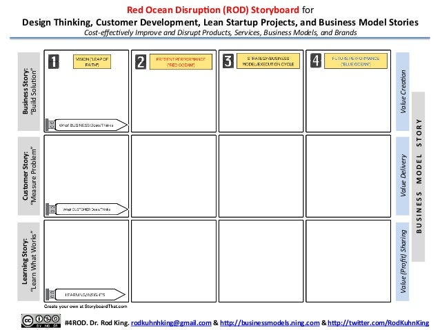 Red	   Ocean	   DisrupAon	   (ROD)	   Storyboard	   for	   	    Design	   Thinking,	   Customer	   Development,	   Lean	  ...
