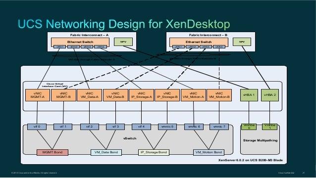 Roger boesch xen desktop mit cisco for Xenserver pool design