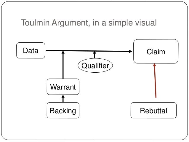 warrant in a toulmin essay Toulmin argument the toulmin  professors now have students write argumentative essays with the elements of the toulmin method  to excelsior college owl.