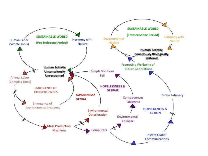 Indigenous Modern Day Systems Map