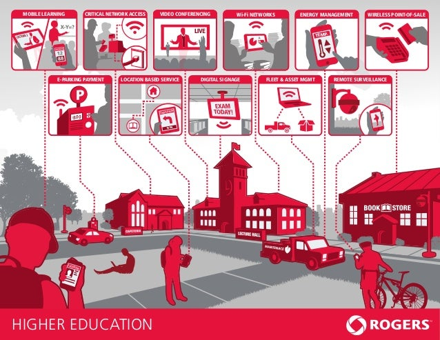 Rogers Ecosystem - Higher Education
