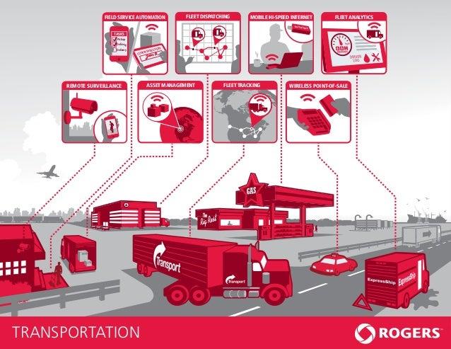 FIELD SERVICE AUTOMATION          FLEET DISPATCHING       MOBILE HI-SPEED INTERNET        FLEET ANALYTICS                 ...