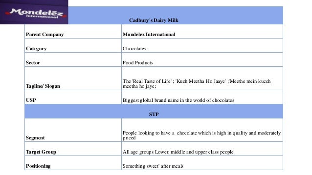 weaknesses of cadbury
