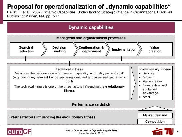 the dynamics of strategic capability Competitive dynamics is often analyzed by understanding one's competition the most accepted model is to start with is the amc (awareness, motivation and capability.