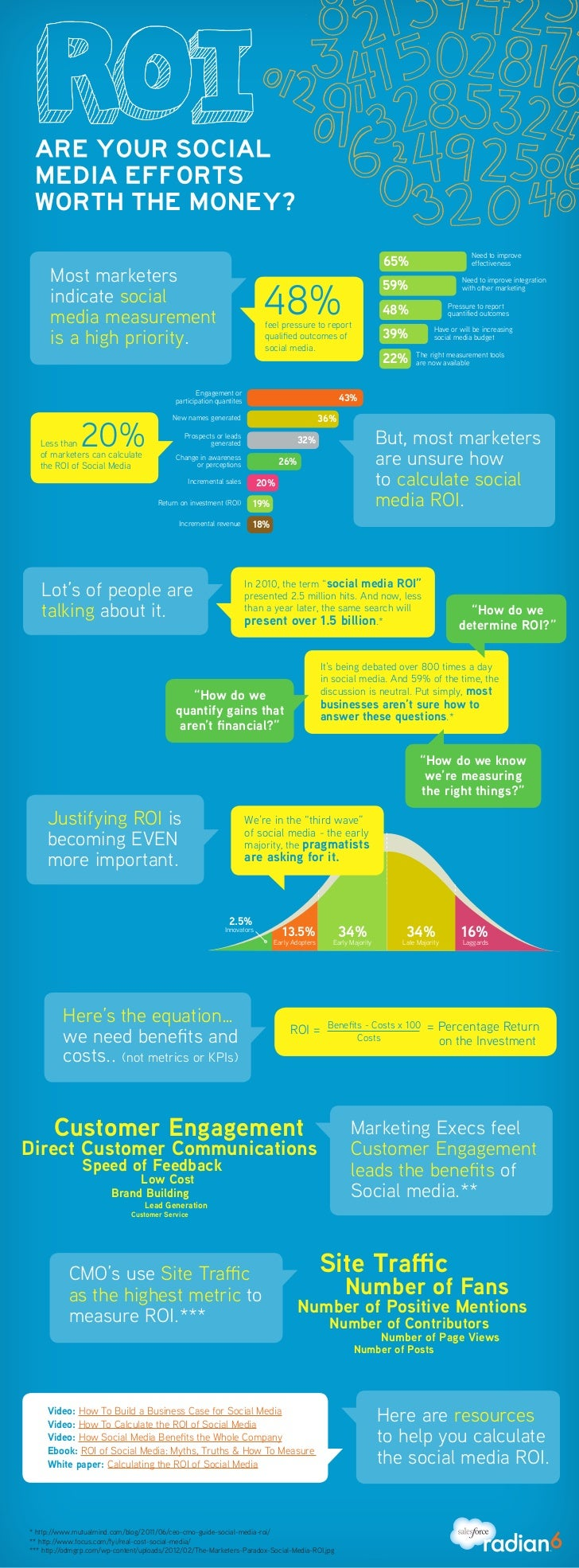 ROI Infographic: Are Your Social Media Efforts Worth the Money?