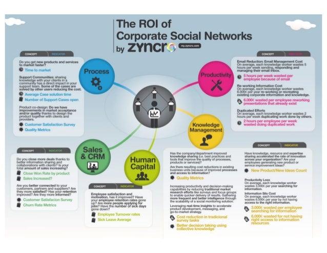 Infographic ROI of Enterprise Social Networks