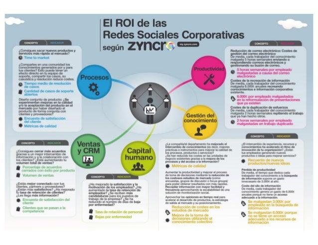 Infografía: El ROI de las Redes Sociales Corporativas