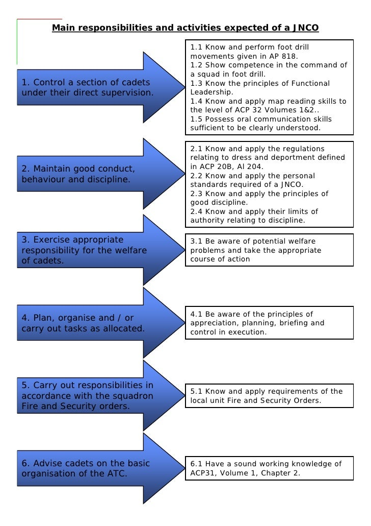 Role Of an NCO Handout