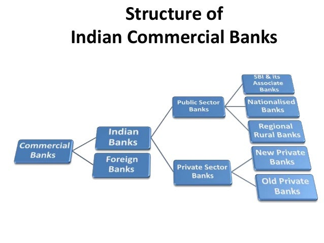 history and development of banks in india It was around this time udai pareek while addressing the top management of  state bank of india at hyderabad staff college introduced to them the concept of .