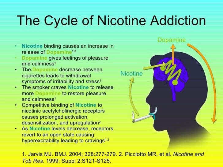 smoking and nicotine addiction Tobacco smoking is the practice of smoking tobacco and inhaling tobacco smoke this may play a role in nicotine addiction.